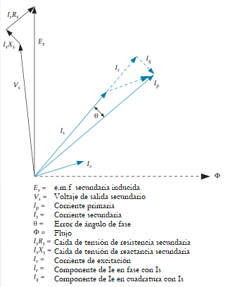 diagrama vectorial transformador corriente
