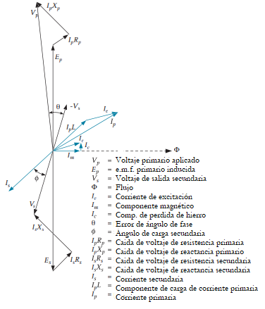 diagrama vectorial transformador voltaje